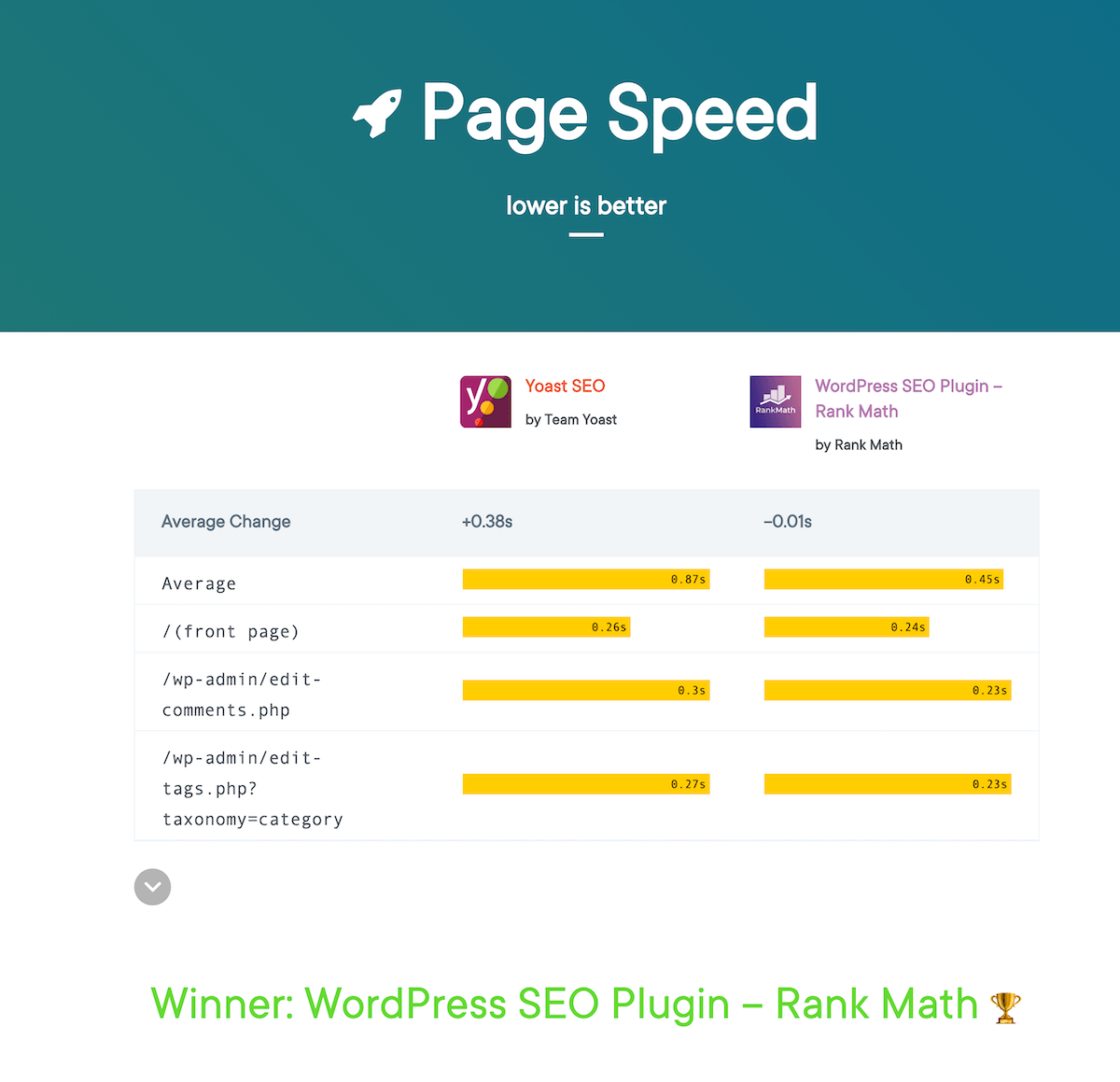 WP-Hive-Page Speed