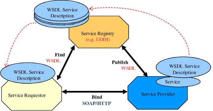 https://www.researchgate.net/profile/Fatna_Belqasmi/publication/220144364/figure/fig3/AS:667632667729923@1536187440188/SOAP-based-Web-services-architecture.png