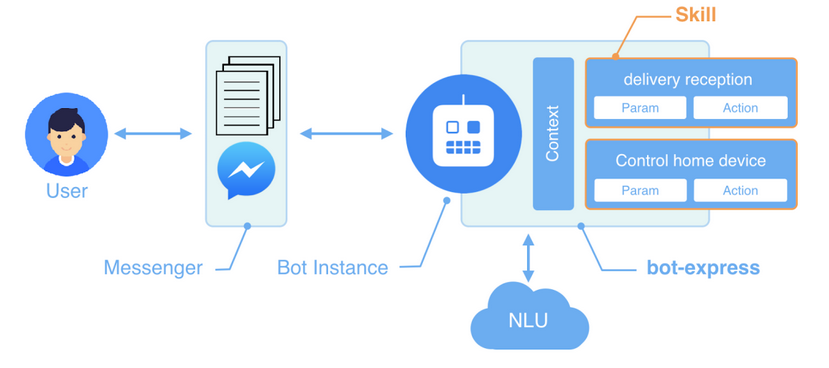 Chatbot natural language understanding ability