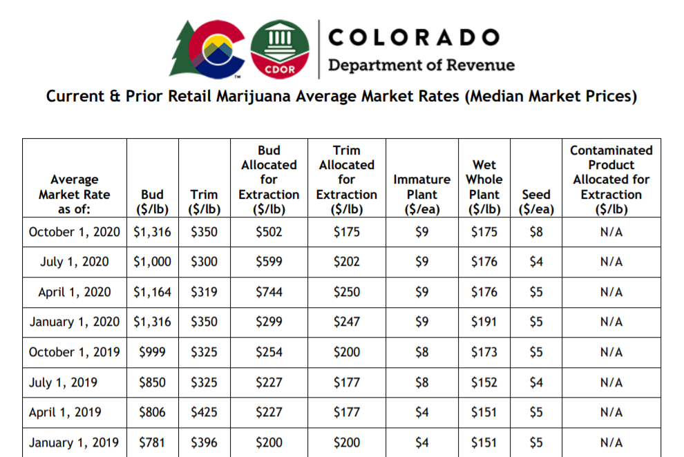 colorado-med-average-market-rate-oct-2020