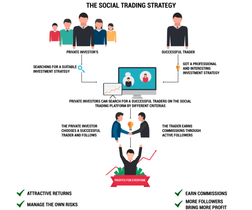 Social Trading Strategy