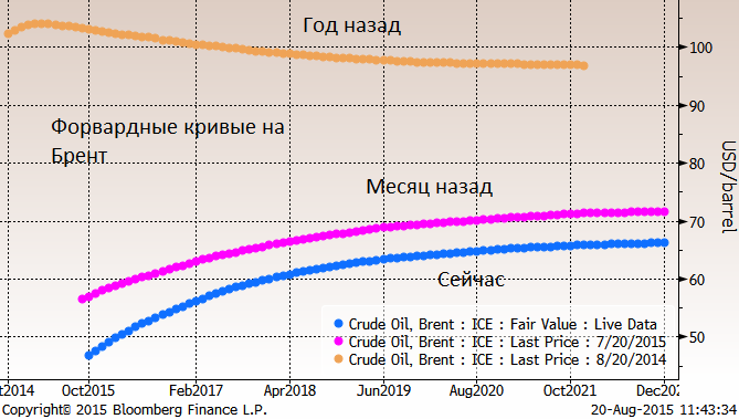 Сегодня произошла заметная девальвация тенге. С осени обвал тенге оставил уже +65% (рост в 1.65 раза)