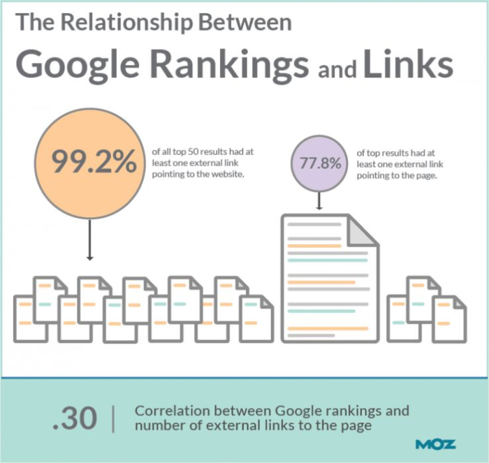 Google Rankings and Backlinks Infographics