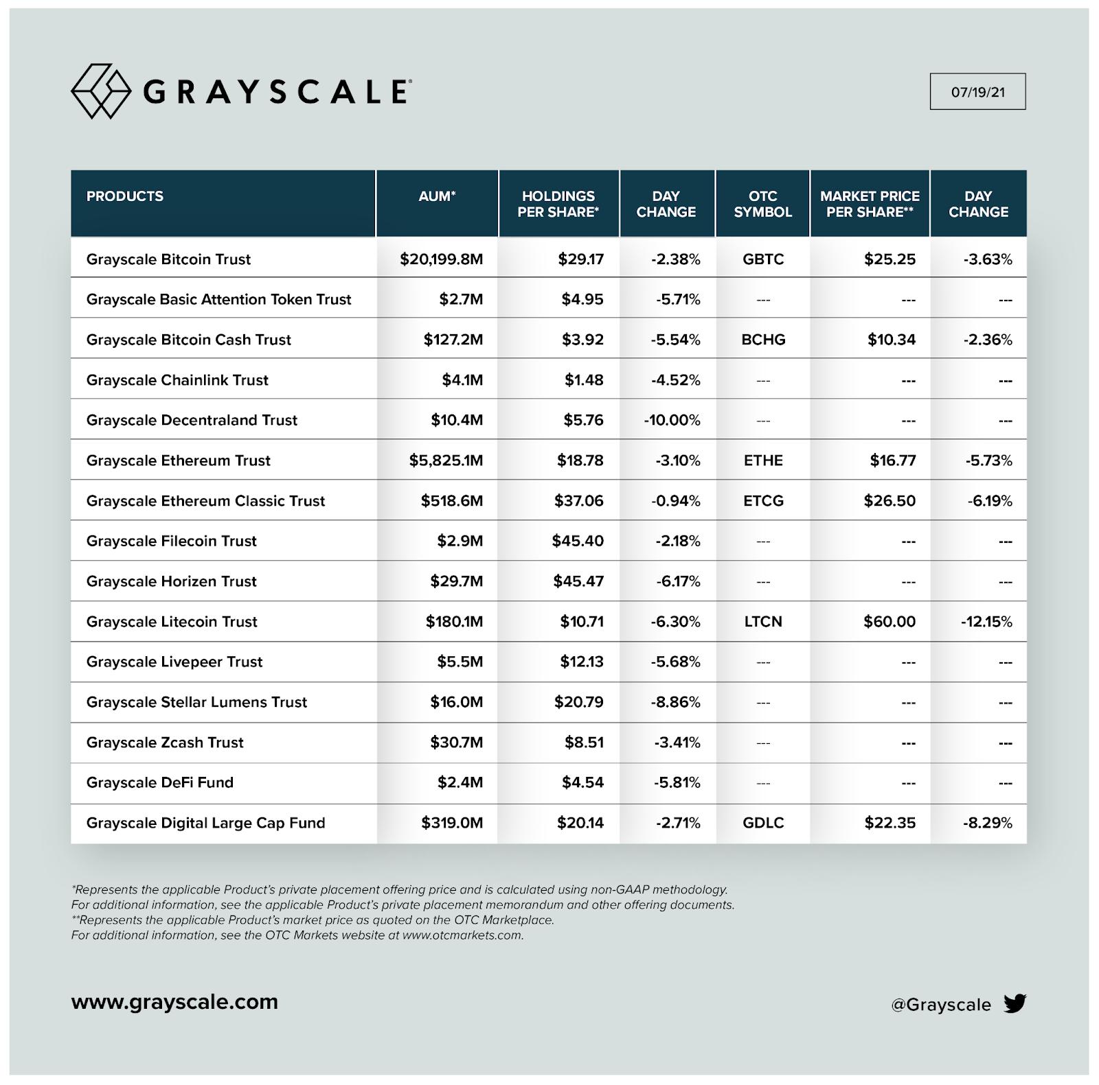 Détail des actifs crypto gérés par Grayscale