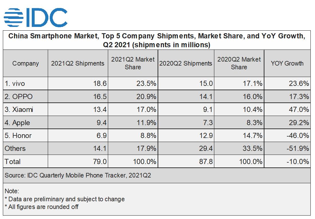 vivo Tops China Smartphone Market in Q2 2021, According to IDC