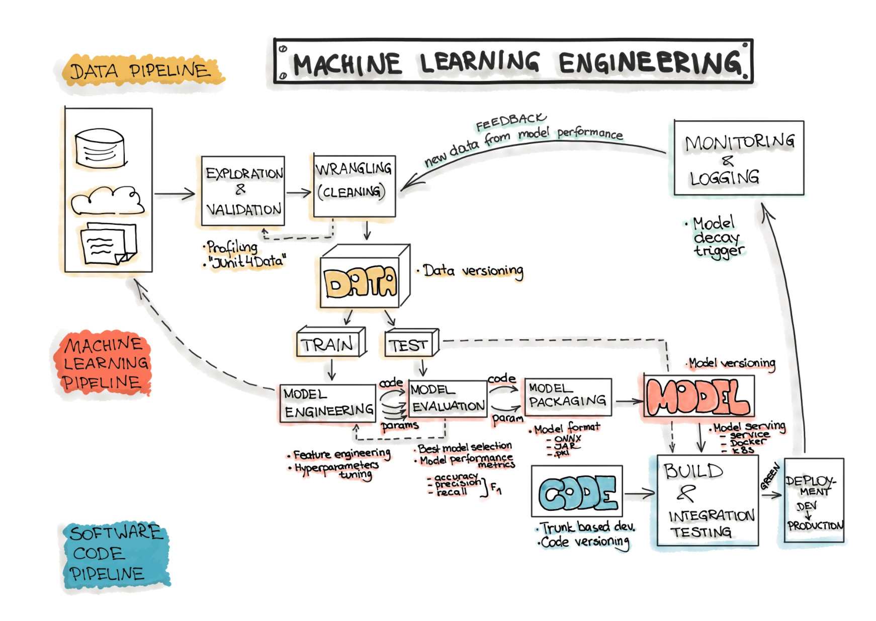 A rough sketch of the ML Engineering workflow
