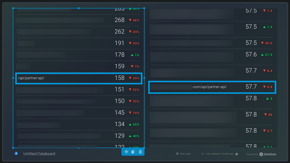 compare traffic changes and ranking position changes