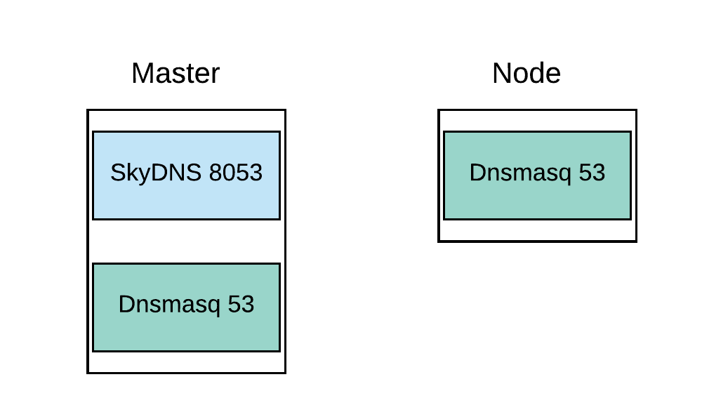 Red Hat OpenShift Container Platform DNS deep dive: DNS
