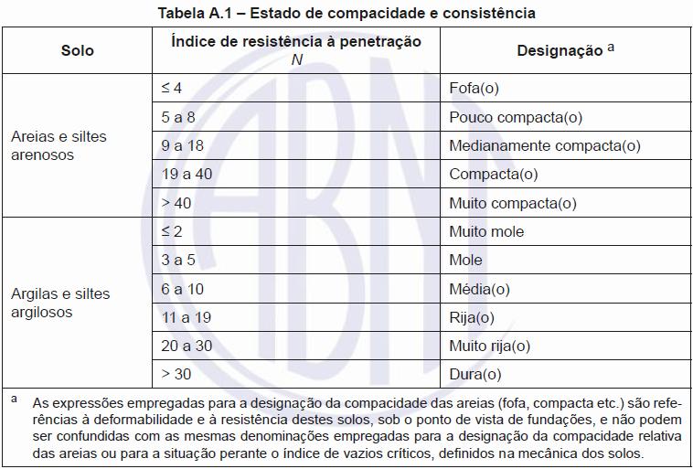 Tabela de classificação dos solos quanto a resistência a penetração.