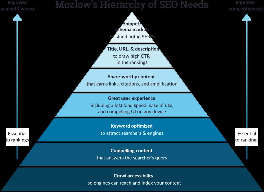 Hierarki Kebutuhan SEO