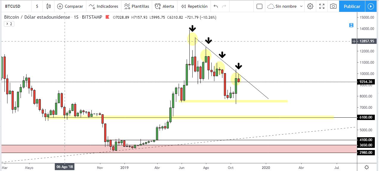 Análisis técnico del precio del Bitcoin