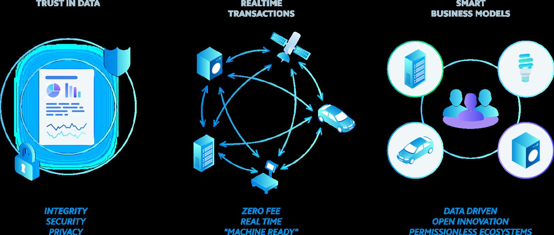 Blog IOTA Data marketplace