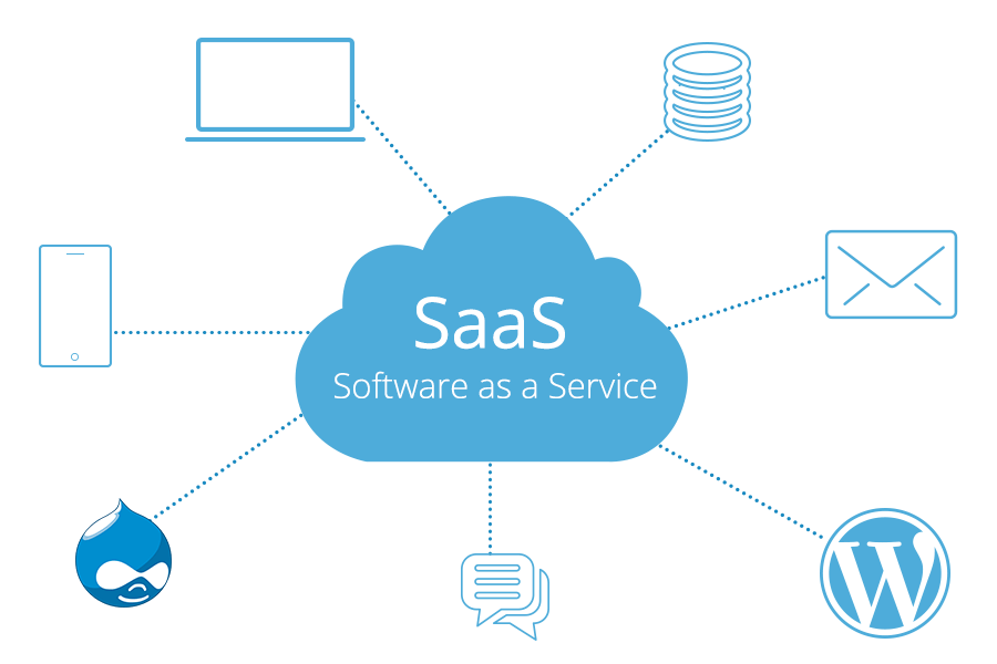 What's Software-as-a-Service?