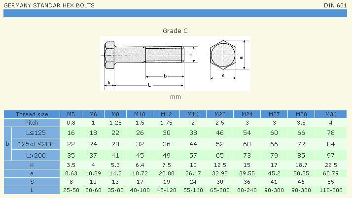 Bảng thông số DIN 601