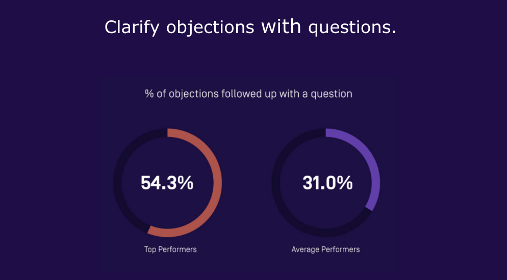 Objection handling stat during product demos