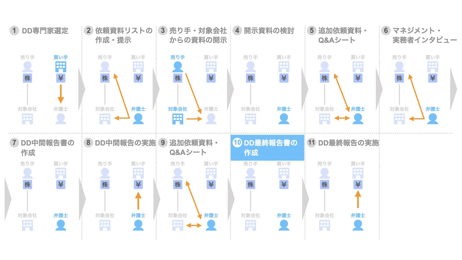 10. DD最終報告書(DD最終レポート)の作成