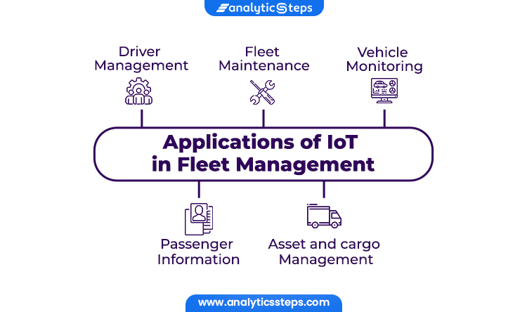 The figure shows the applications of IoT in Fleet management. Let's see few popular applications of IoT, they're driver management, fleet maintenance, vehicle monitoring, passenger information and asset and cargo management.