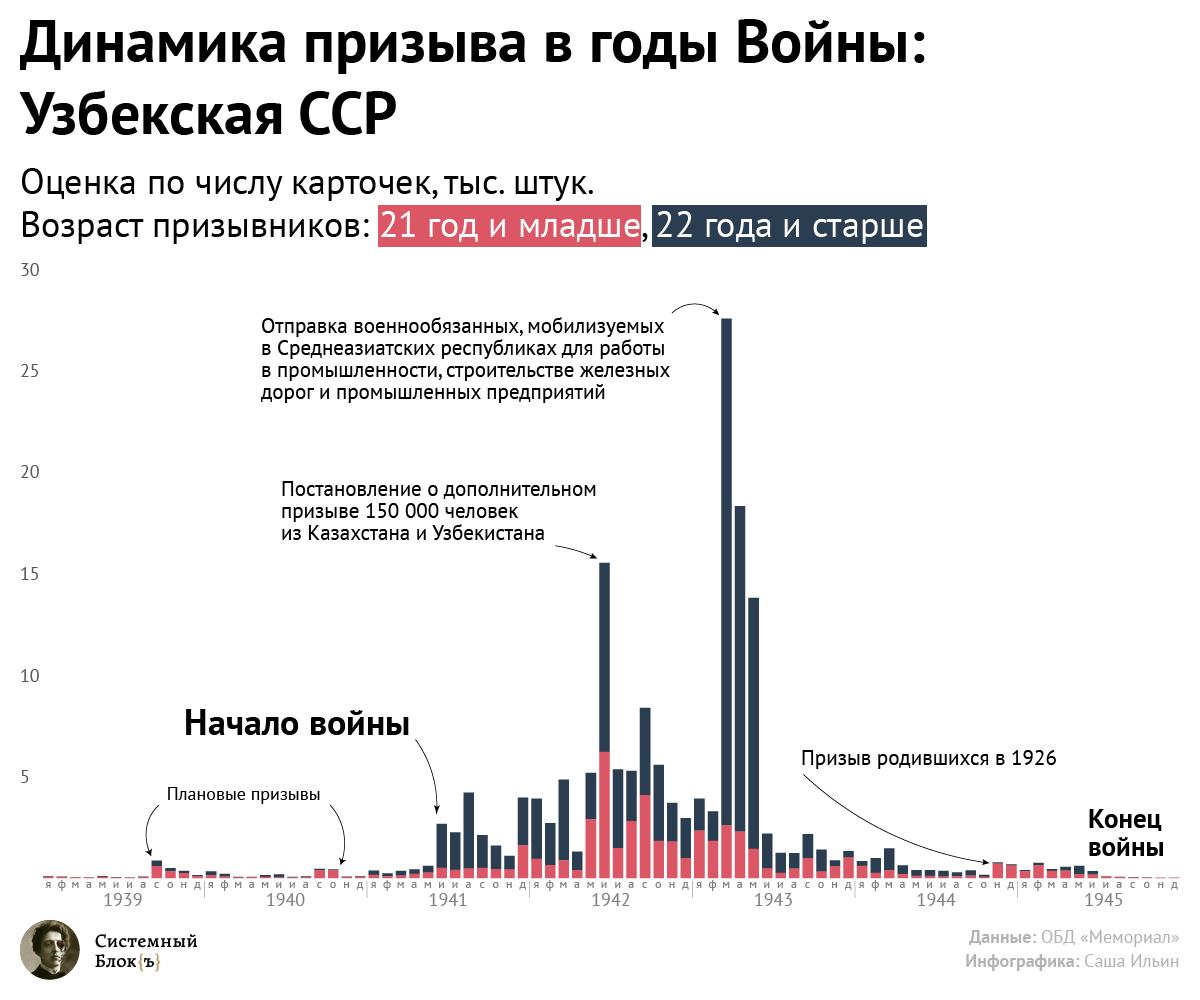 Динамика призыва в годы Великой Отечественной Войны: Узбекская ССР