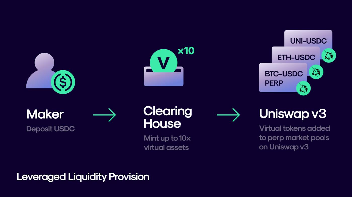 Blog Perpetual virtual automated Market Maker