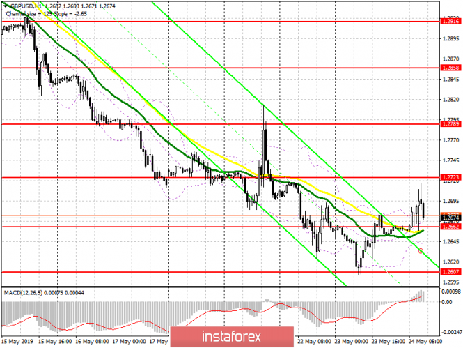 InstaForex Analytics: GBP/USD: plan for the US session on May 24. Theresa May resigns, and the pound leaves this case without attention