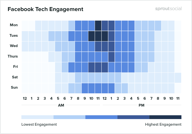 Heatmap of the best time to post on facebook for tech