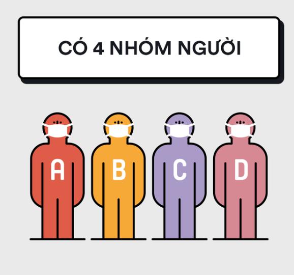 Chia cộng đồng thành 4 nhóm nhỏ: A, B, C, D