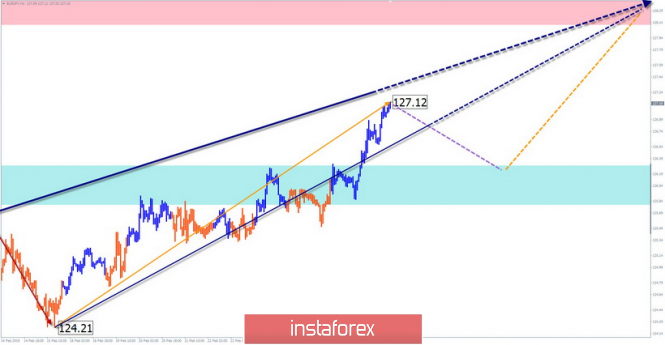 Simplified wave analysis. Overview of EUR / JPY for March 1