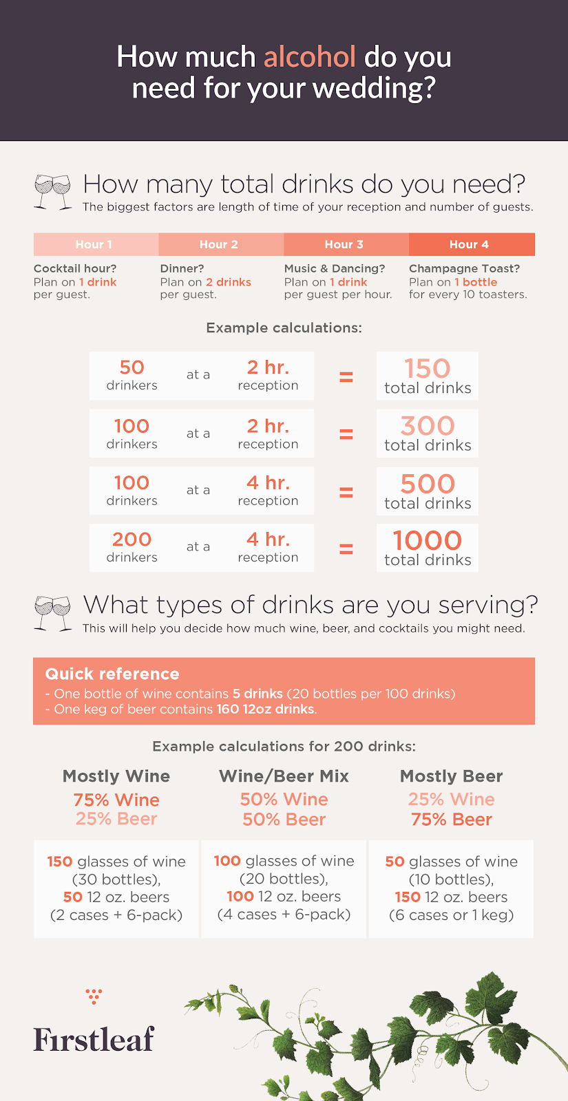 "Infographic ""how much alcohol do you need for your wedding?"""