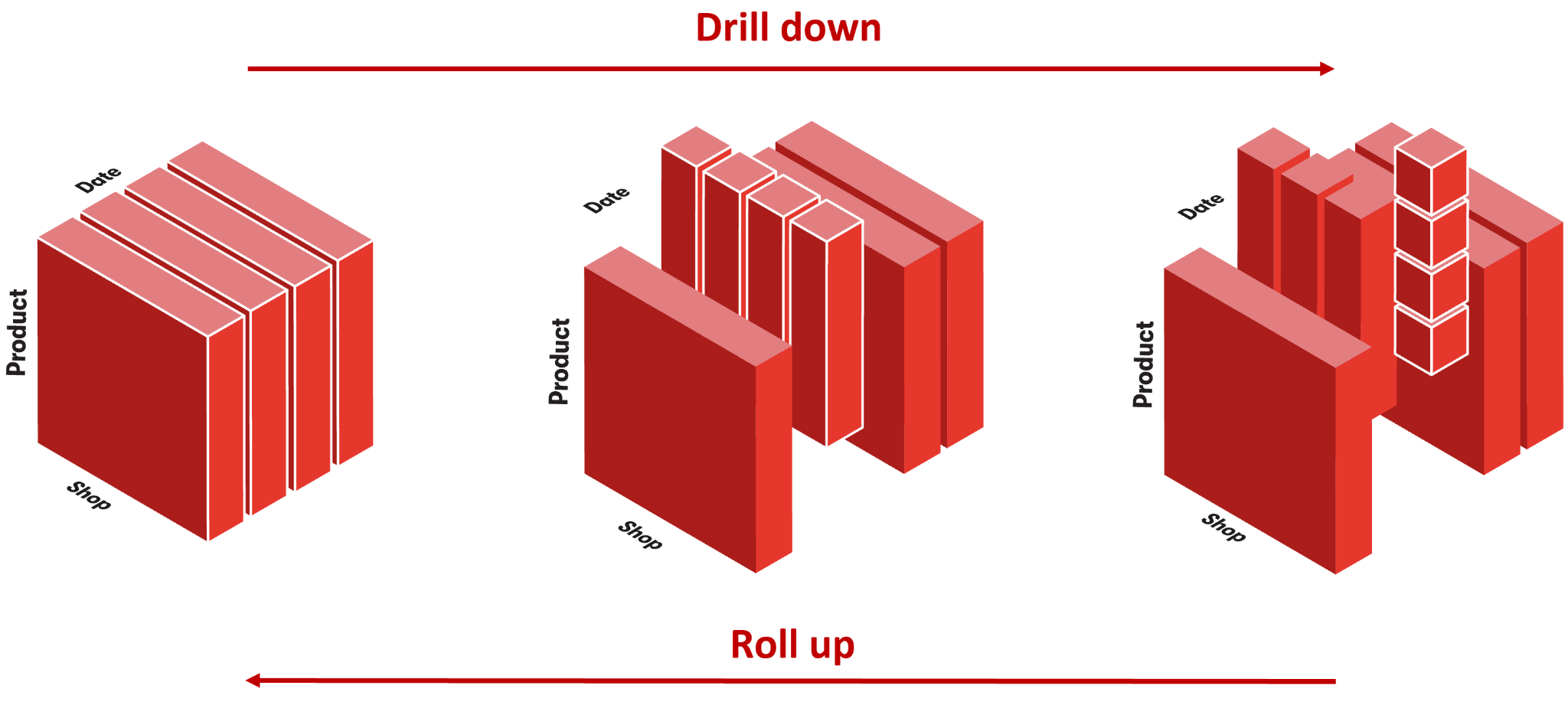 Drill down and roll up are two operations common in multidimensional analysis. We need to be able to breakdown measurements as we drill down.