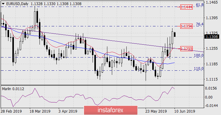 Forecast for EUR/USD for June 10, 2019