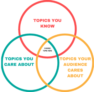evergreen-content-well-mix-of-topics-you-know-topics-your-care-about-topics-your-audience-cares-about