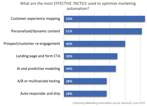 What are the most effective tactics to optimize business automation?