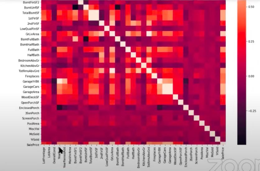 """Exploratory Data Analysis Using Python"""