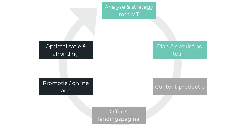 Marketingplan processen digitale marketing