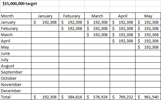 Rule of 78 Monthly revenue plan