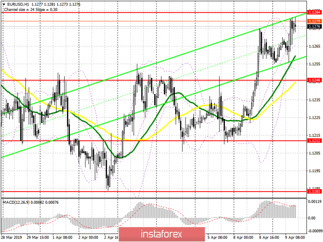 EUR/USD: plan for the American session on April 9. Euro buyers do not have enough strength for a new wave of growth