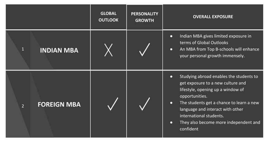 Growth in MBA