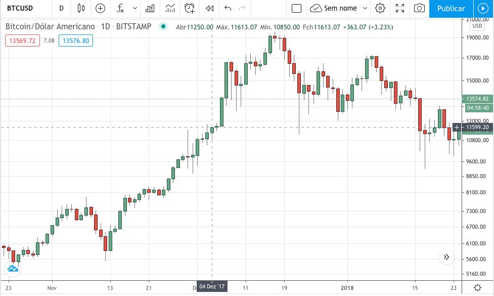Preço do Bitcoin em 4 de dezembro de 2017, negociado por volta de US$ 11.600. Fonte: TradingView.