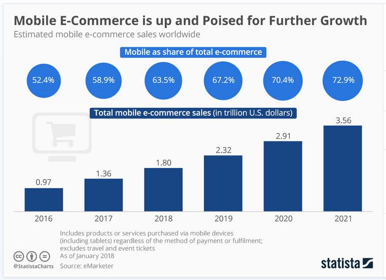 Graphics Chart of estimated mobile ecommerce sales worldwide
