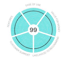 Diagramme présentant le score de Talkspirit attribué par © GetApp dans la catégorie Instant Messaging & Chat