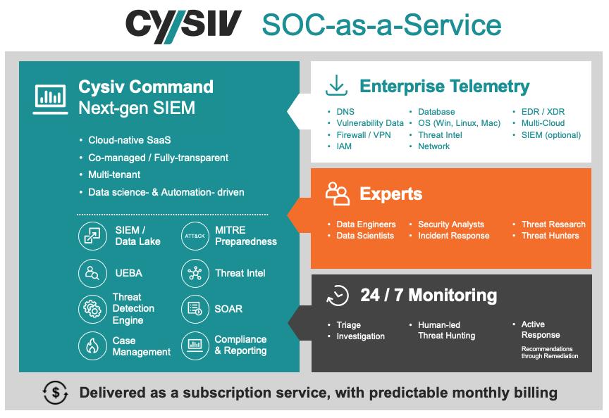 Cysiv SOC-as-a-Service
