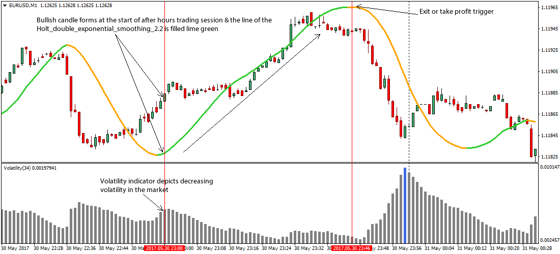 Was ist Scalping?, ForexTrend