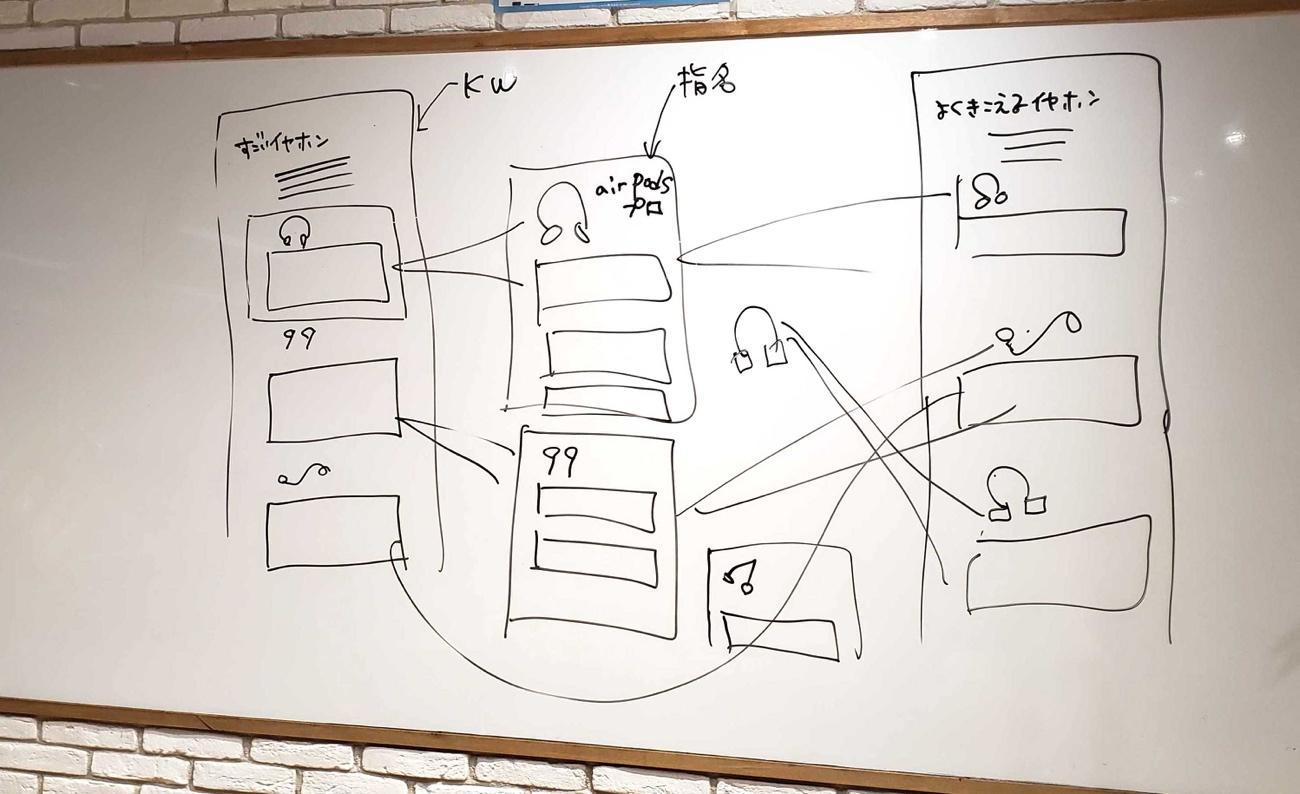 ホワイトボードに書かれた絵  中程度の精度で自動的に生成された説明