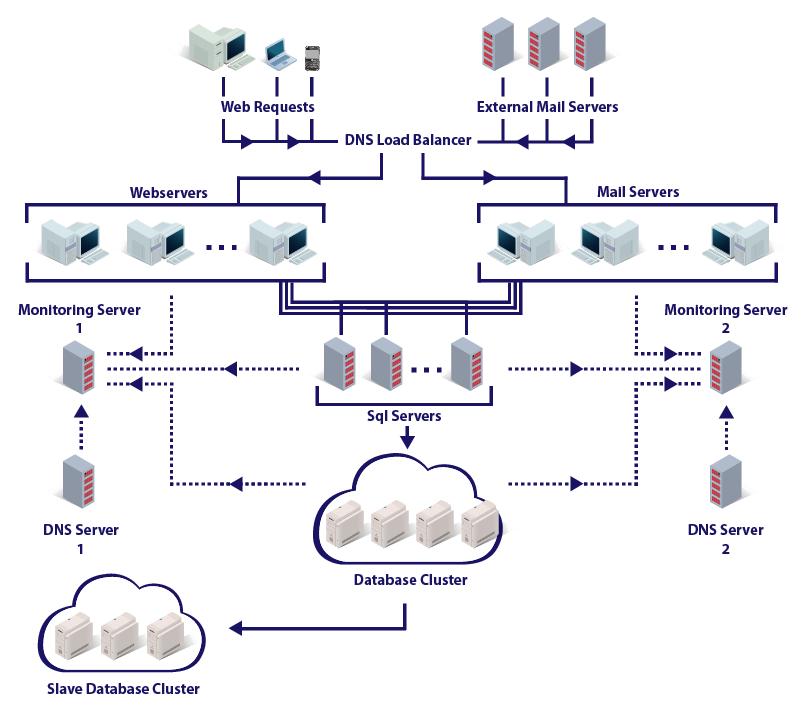 Data center workflow