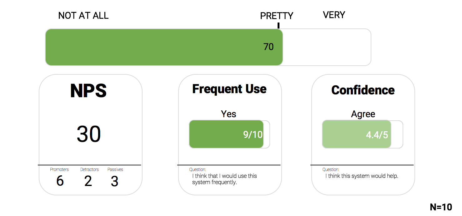 An example of how to measure user engagement while they interact with a product.