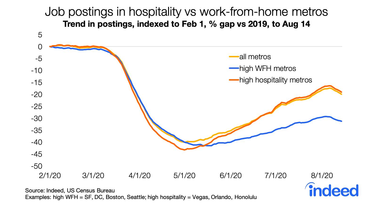 Trend in job postings in hospitality vs work-from-home jobs
