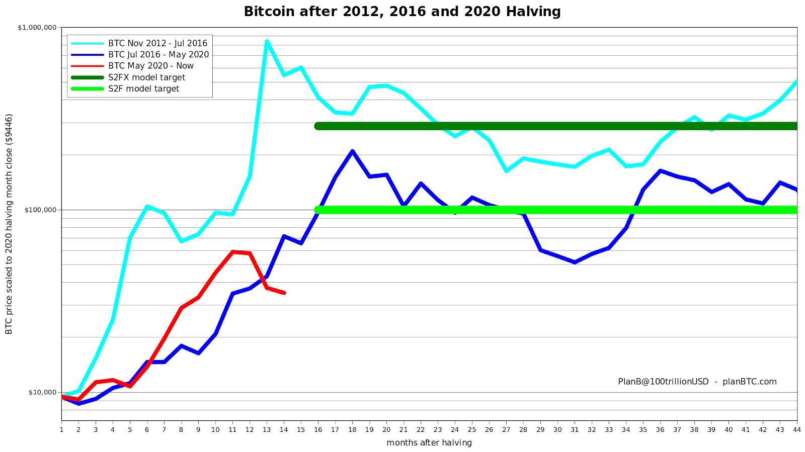 Preço do bitcoin em ciclos anteriores segundo modelo S2F