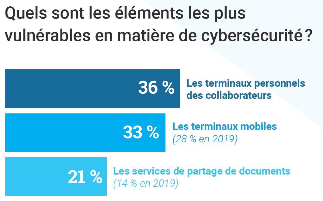 Selon le baromètre 2020 de Stormshield, les éléments le plus vulnérables en matière de cybersécurité sont les terminaux personnels des collaborateurs, les terminaux mobiles, et les services de partage de documents