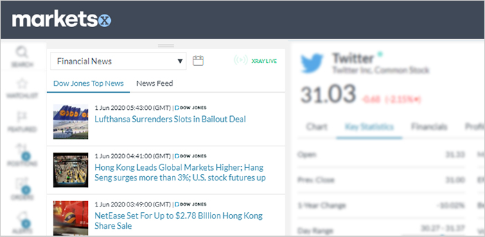 Dow Jones Nachrichten