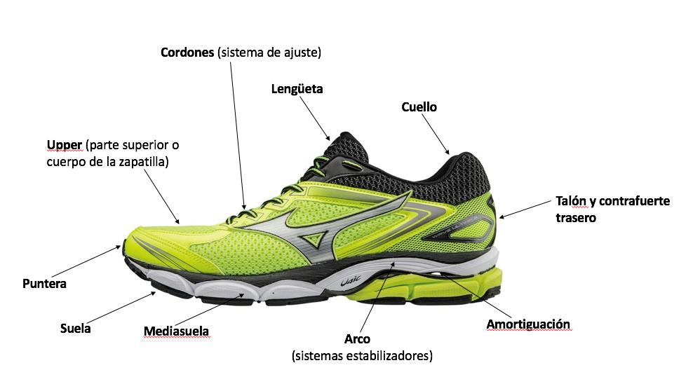Es importante conocer las partes de una zapatilla para correr